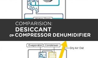 Comparision Desiccant or Compressor Dehumidifier