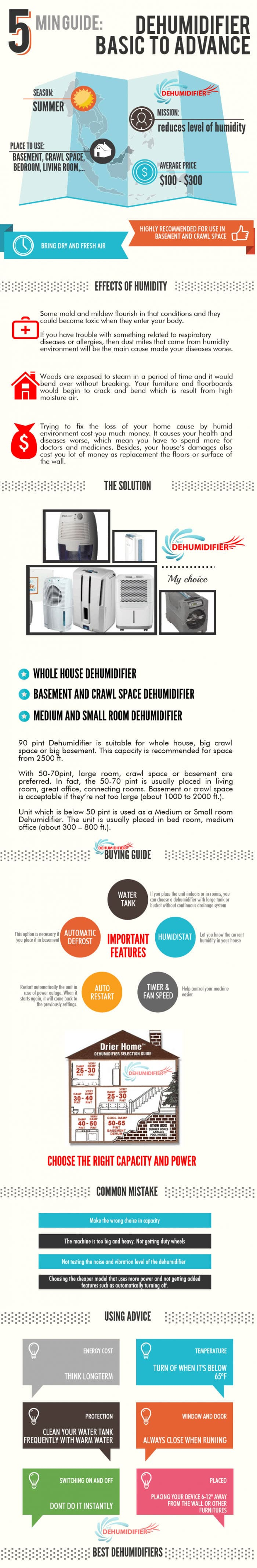 Dehumidifier Basic to Advance Infographic