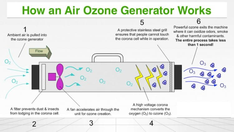 Ozone-generating air filter works