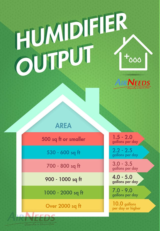 Humidifier Output Infographic by AirNeeds