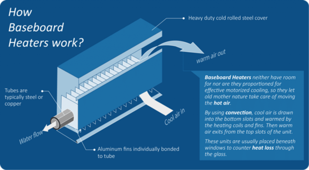 How Do Baseboard Heater Work?