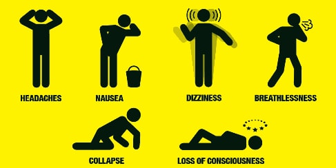 Symptoms of being poisoned by carbon monoxide