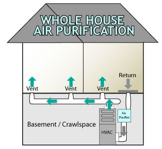 How Does a Whole-house Air Purifier Work?